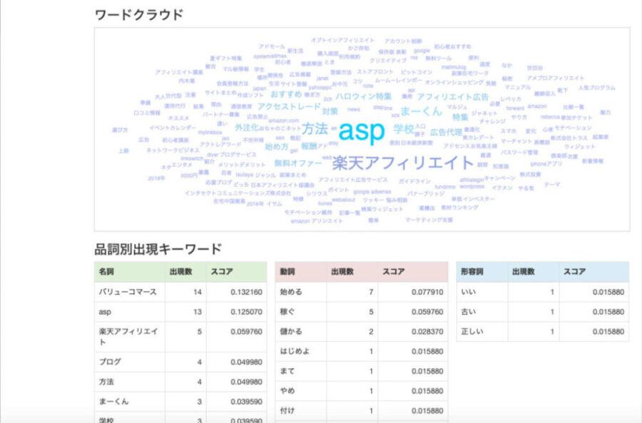 共起語分析ツール分析結果