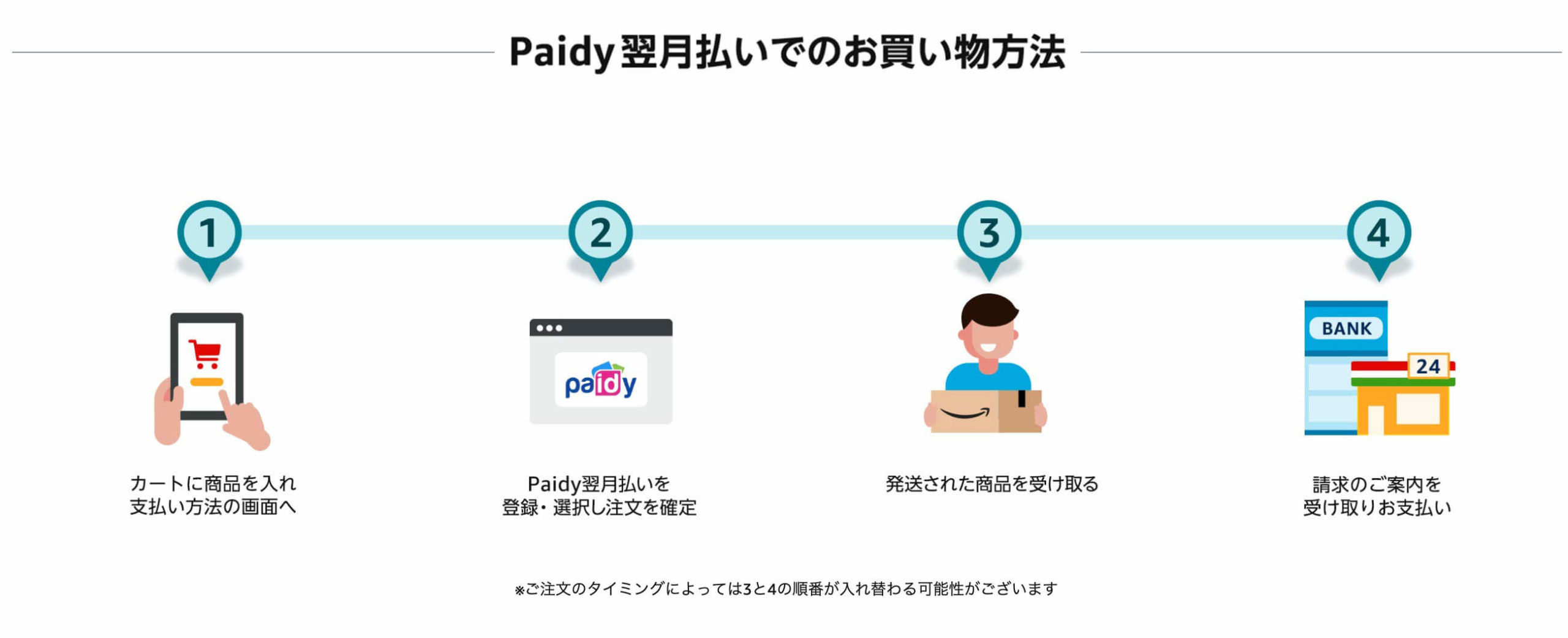 Paidy翌月払い手順